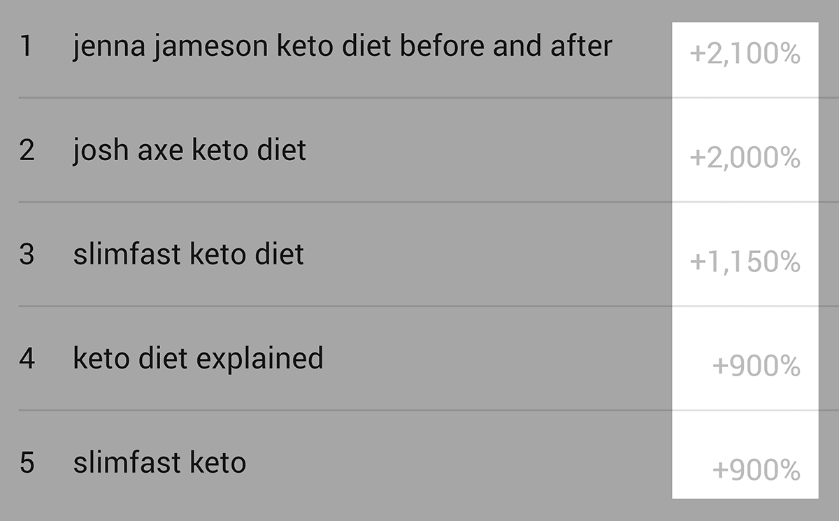 """Trends – """"keto diet"""" – Search percent increase"""