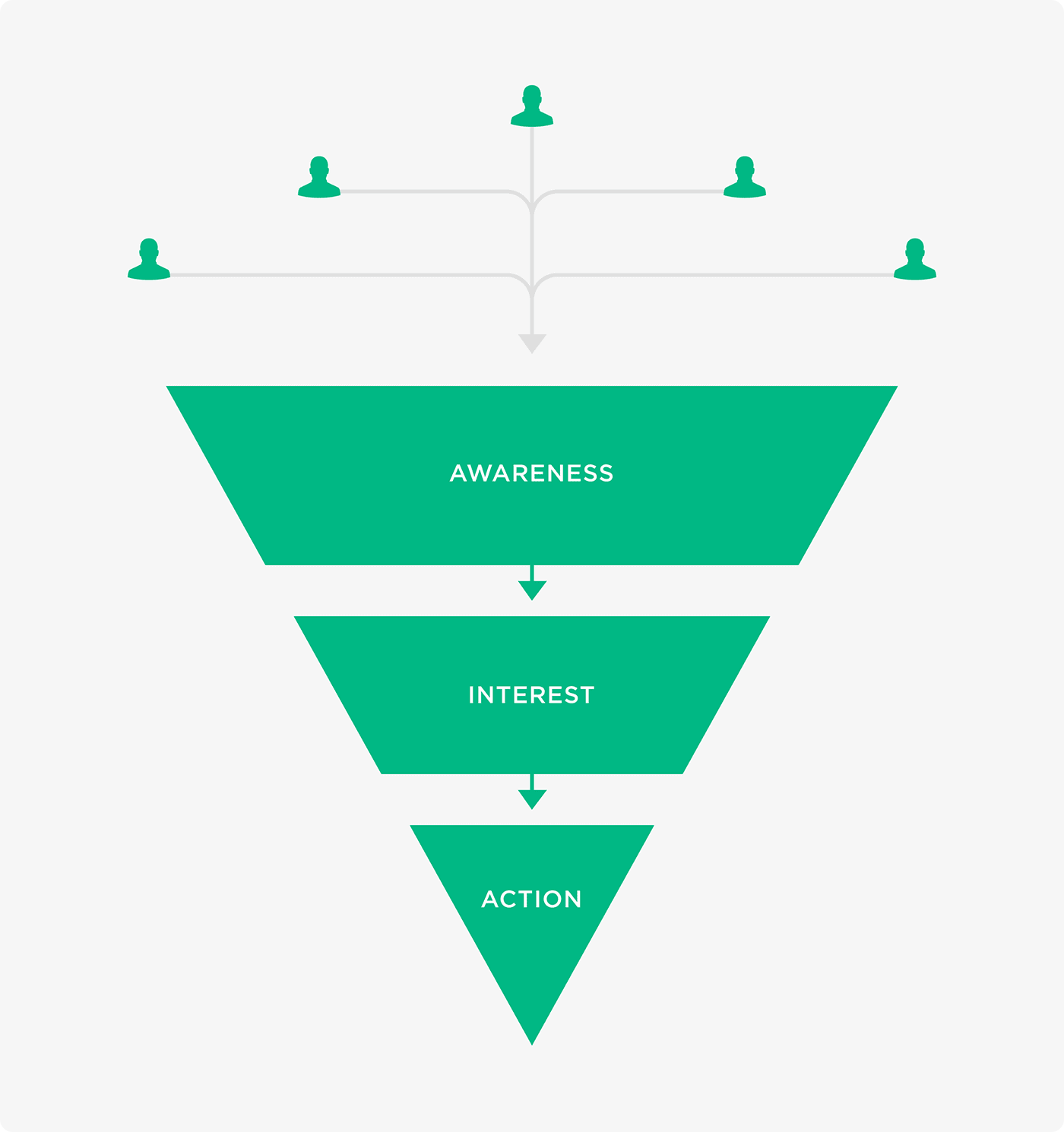 Users enter website at top of the funnel