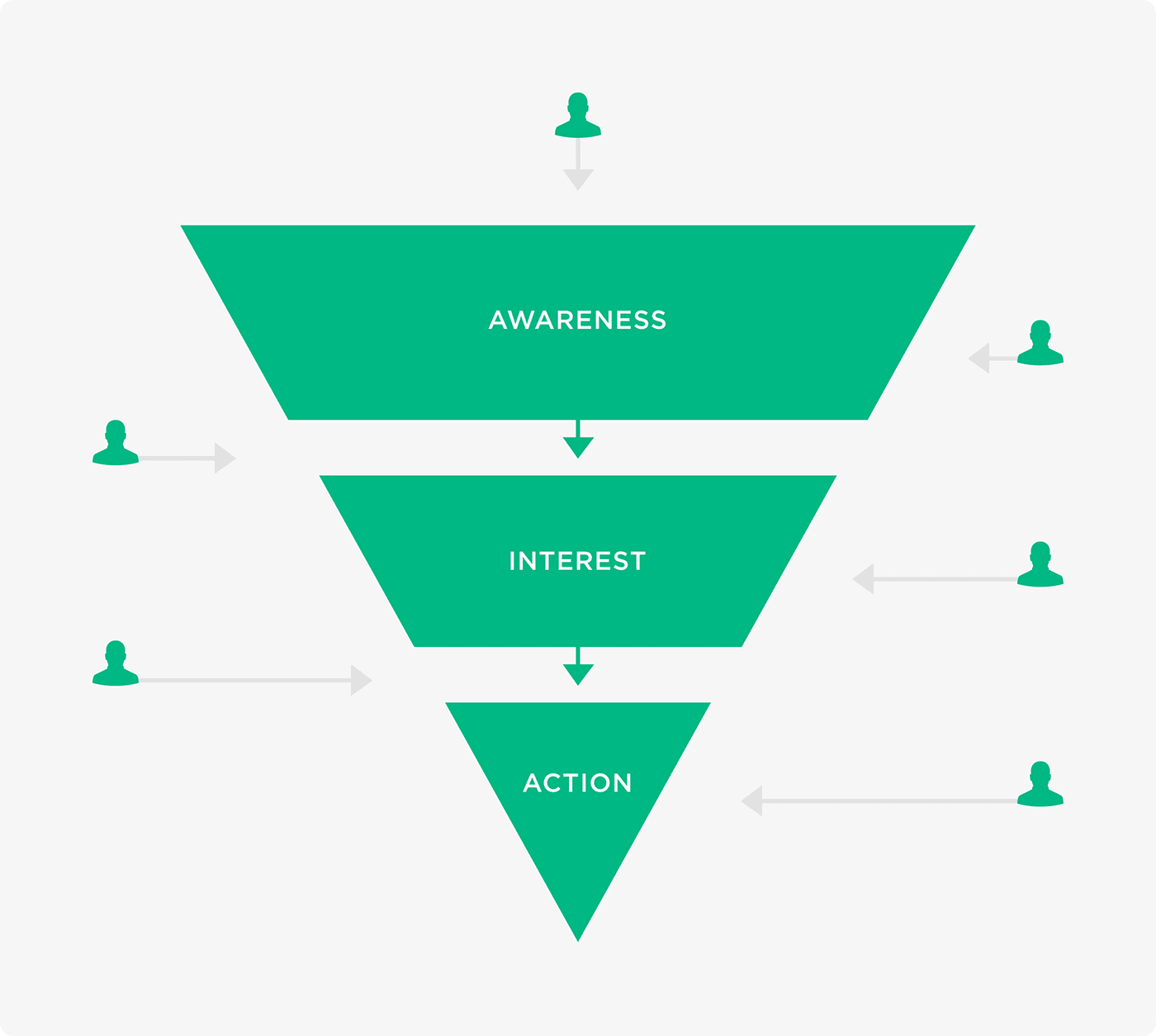 Users enter website at various stages of the funnel