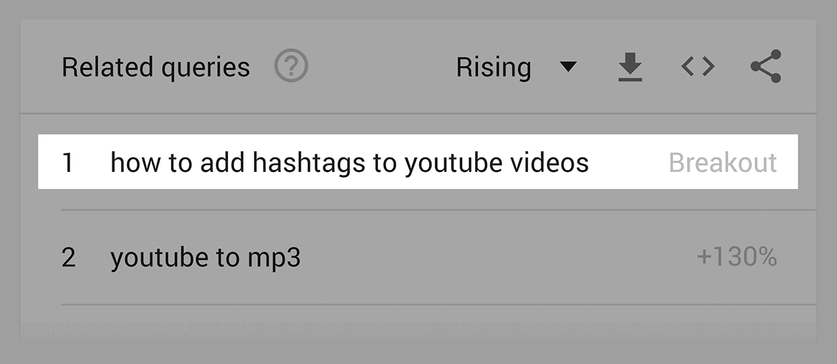 YouTube hashtags – Related query – Breakout