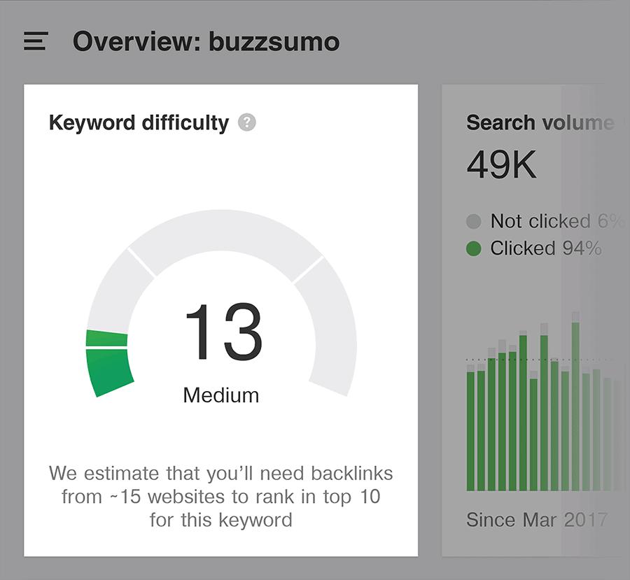 Ahrefs – BuzzSumo – Keyword Difficulty