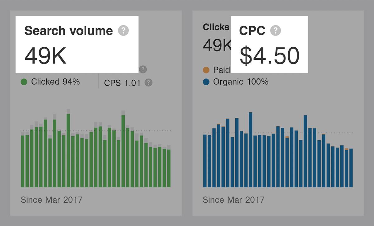 Ahrefs – BuzzSumo – Search Volume and CPC