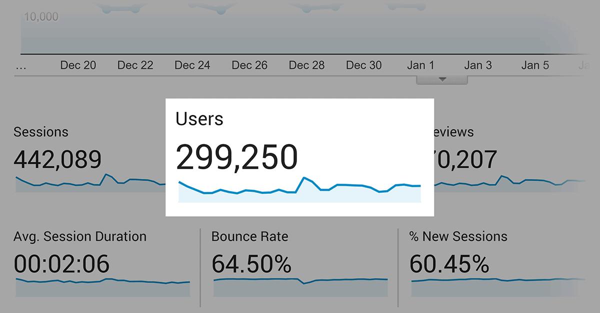 Backlinko – Monthly users