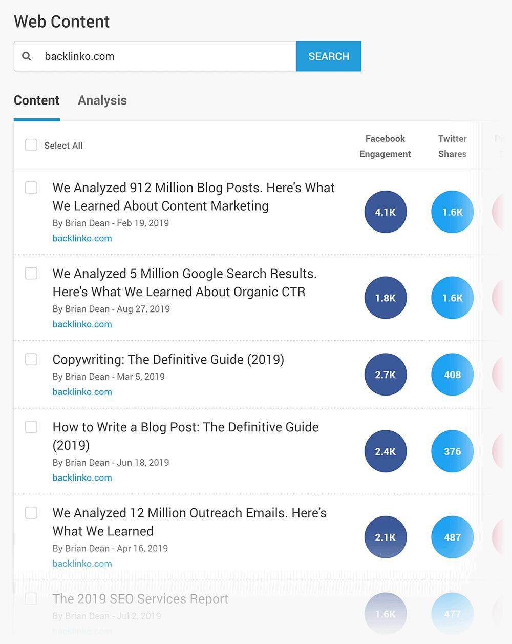 BuzzSumo – Backlinko, most shared content