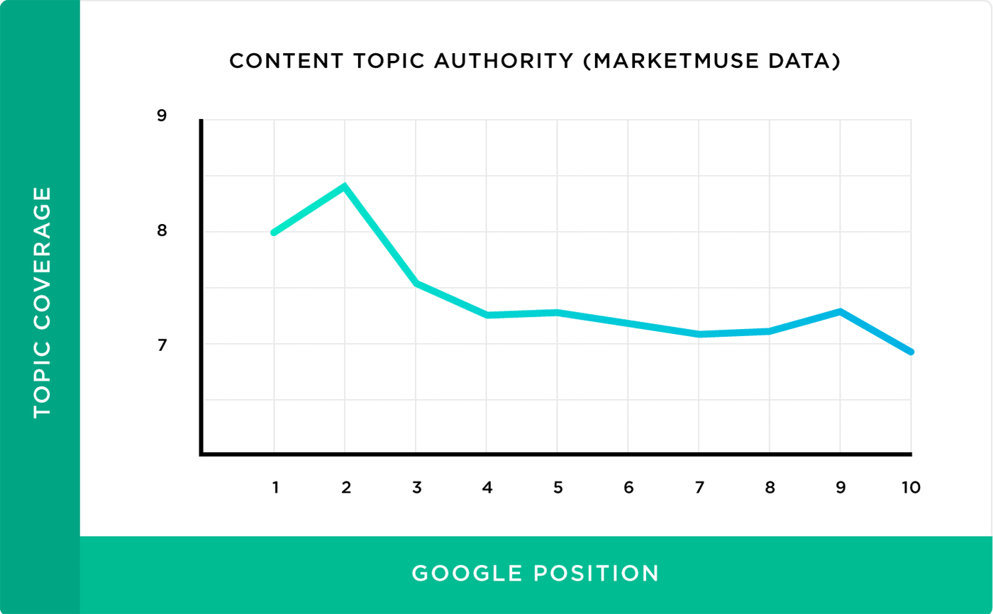 Content topic authority (Marketmuse data)