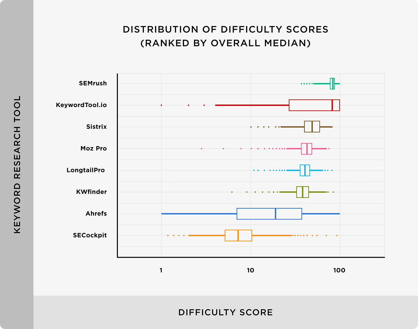 Distribution of difficulty scores (ranked by overall median)