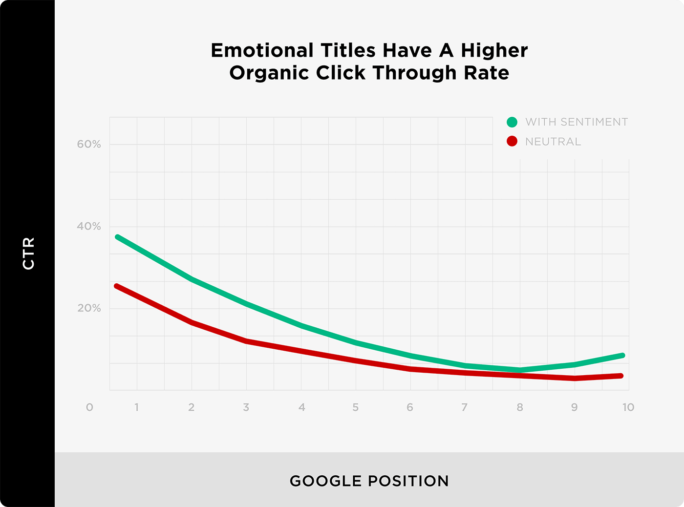 Emotional Titles Have A Higher Organic Click Through Rate