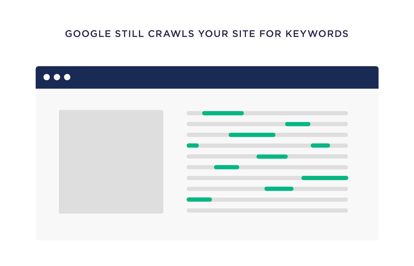 Google still crawls your site for keywords