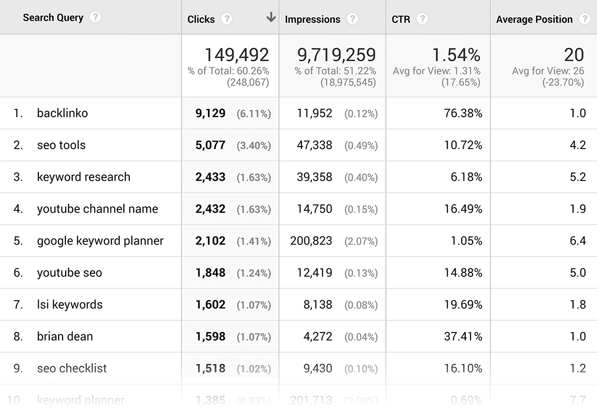 GSC within Google Analytics