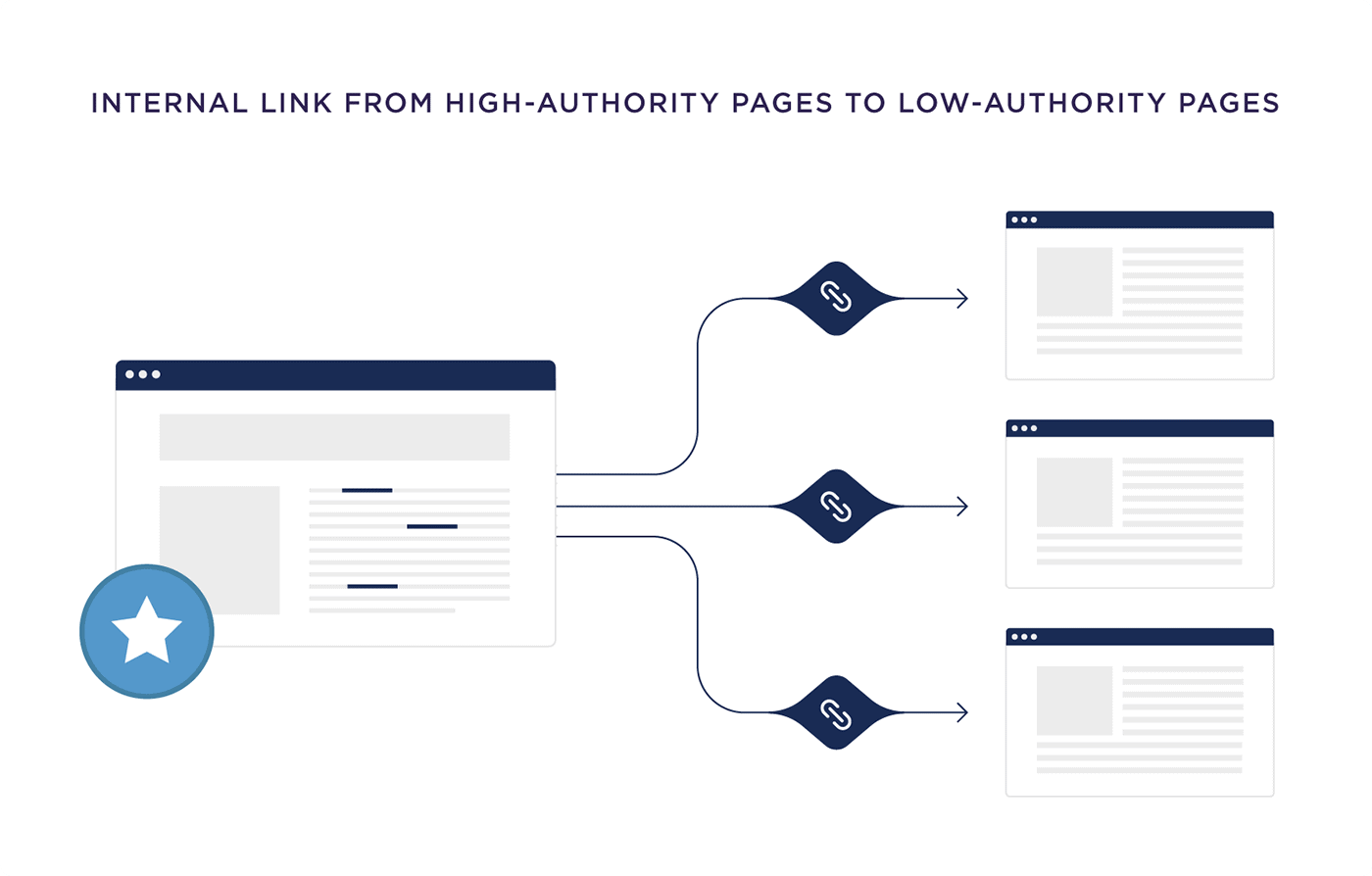 Internal link from high-authority pages to low-authority pages