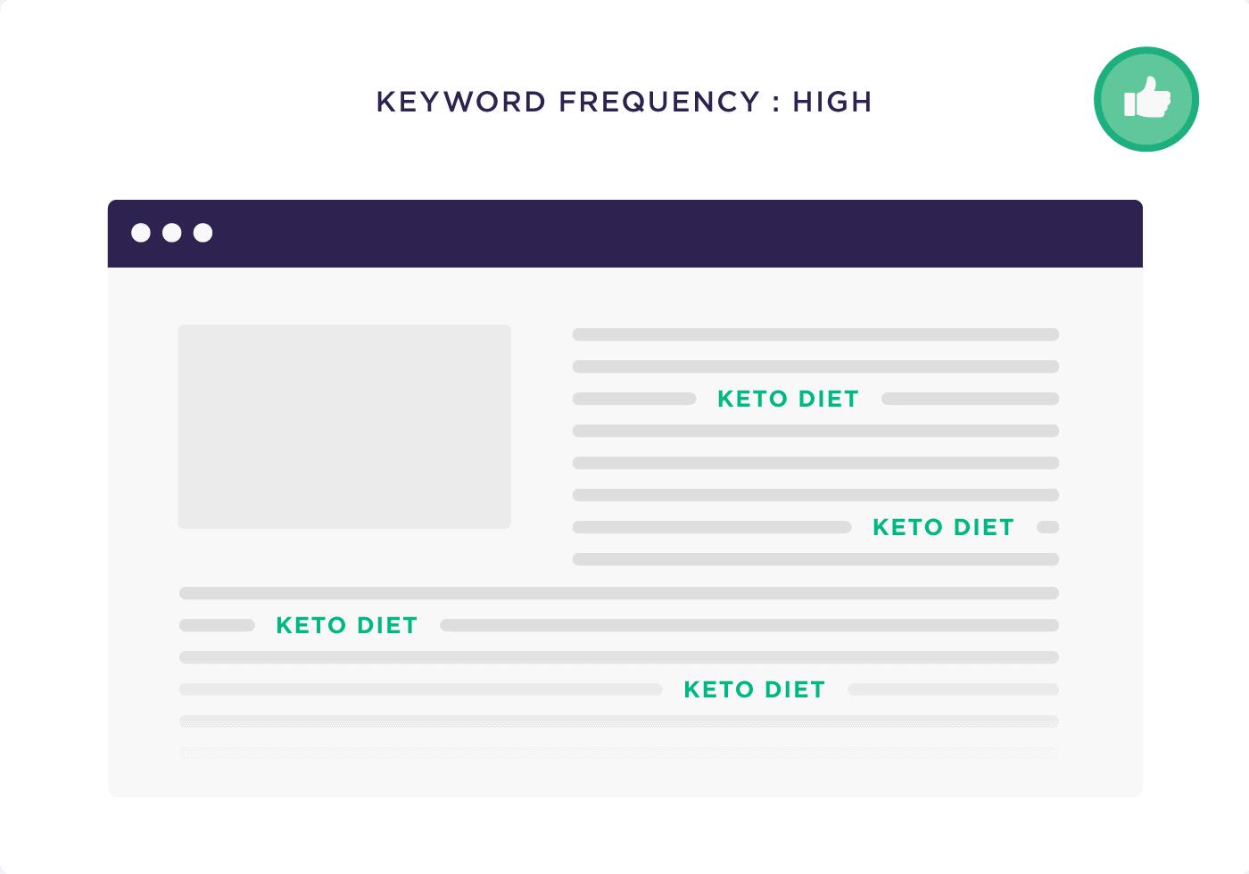 Keyword frequency : High