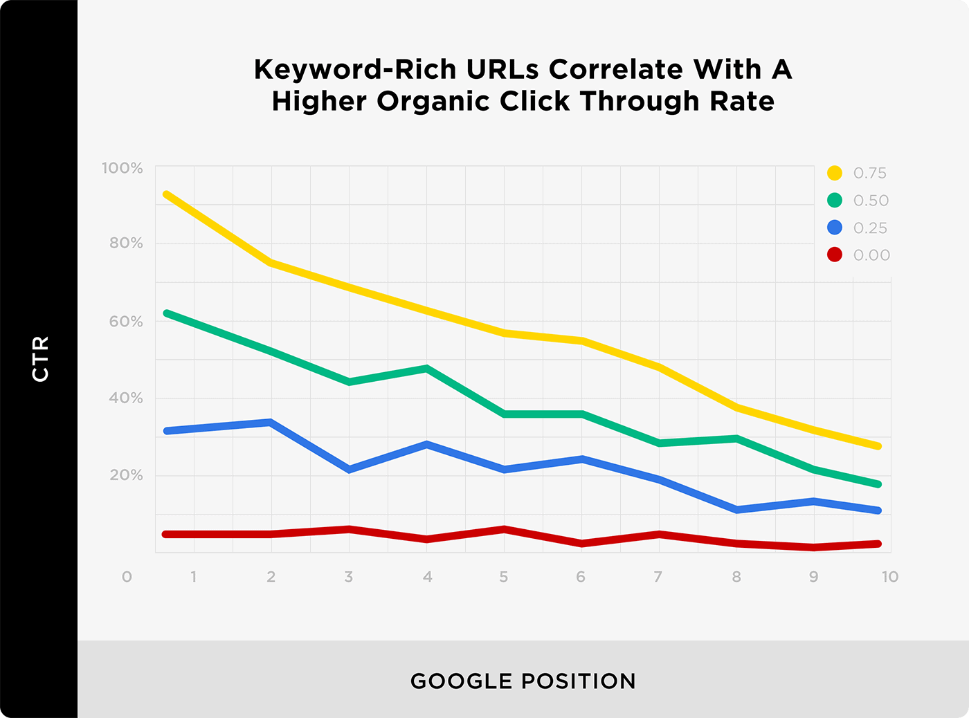 Keyword-Rich URLs Correlate With A Higher Organic Click Through Rate