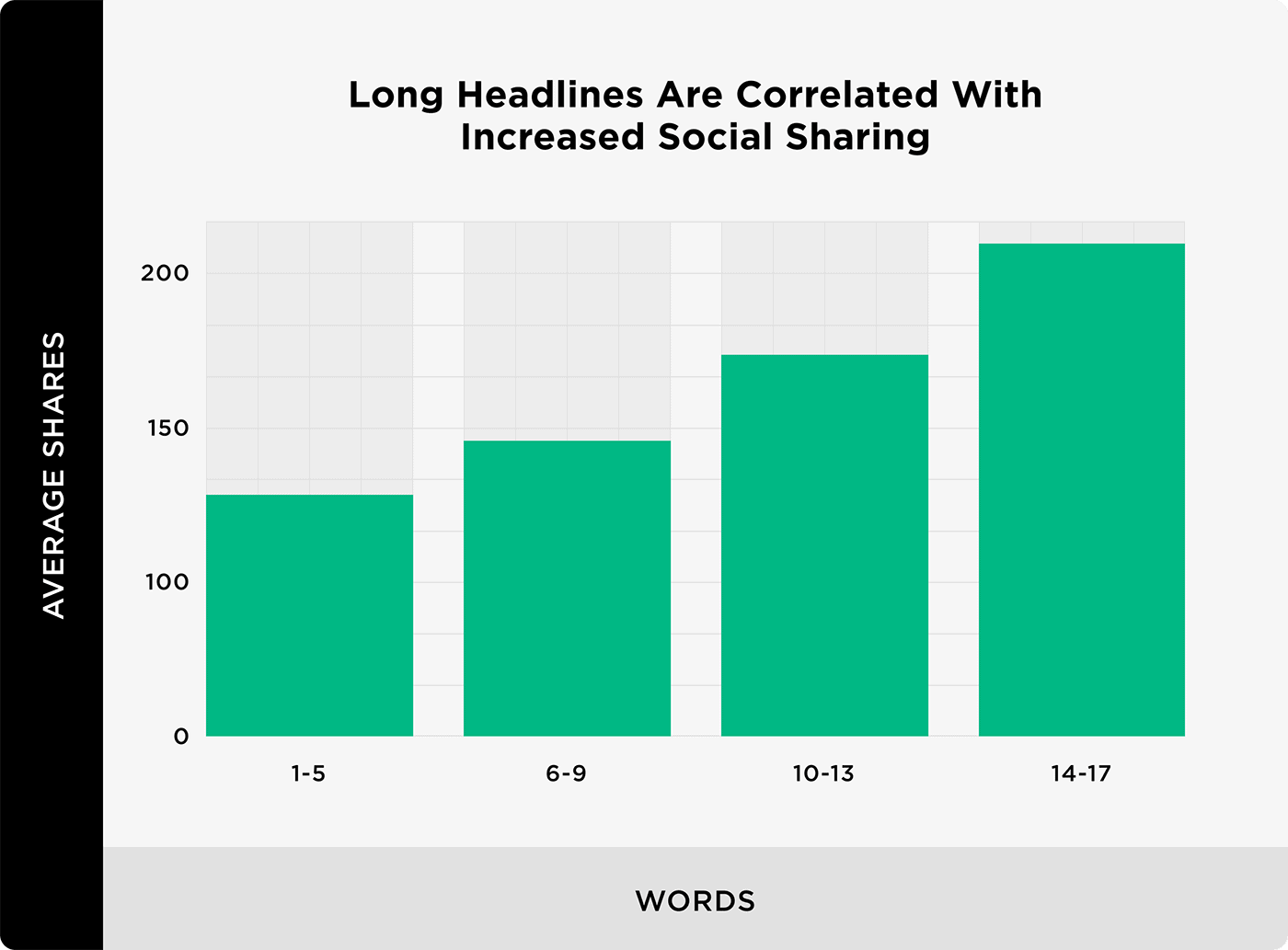 Long Headlines Are Correlated With Increased Social Sharing