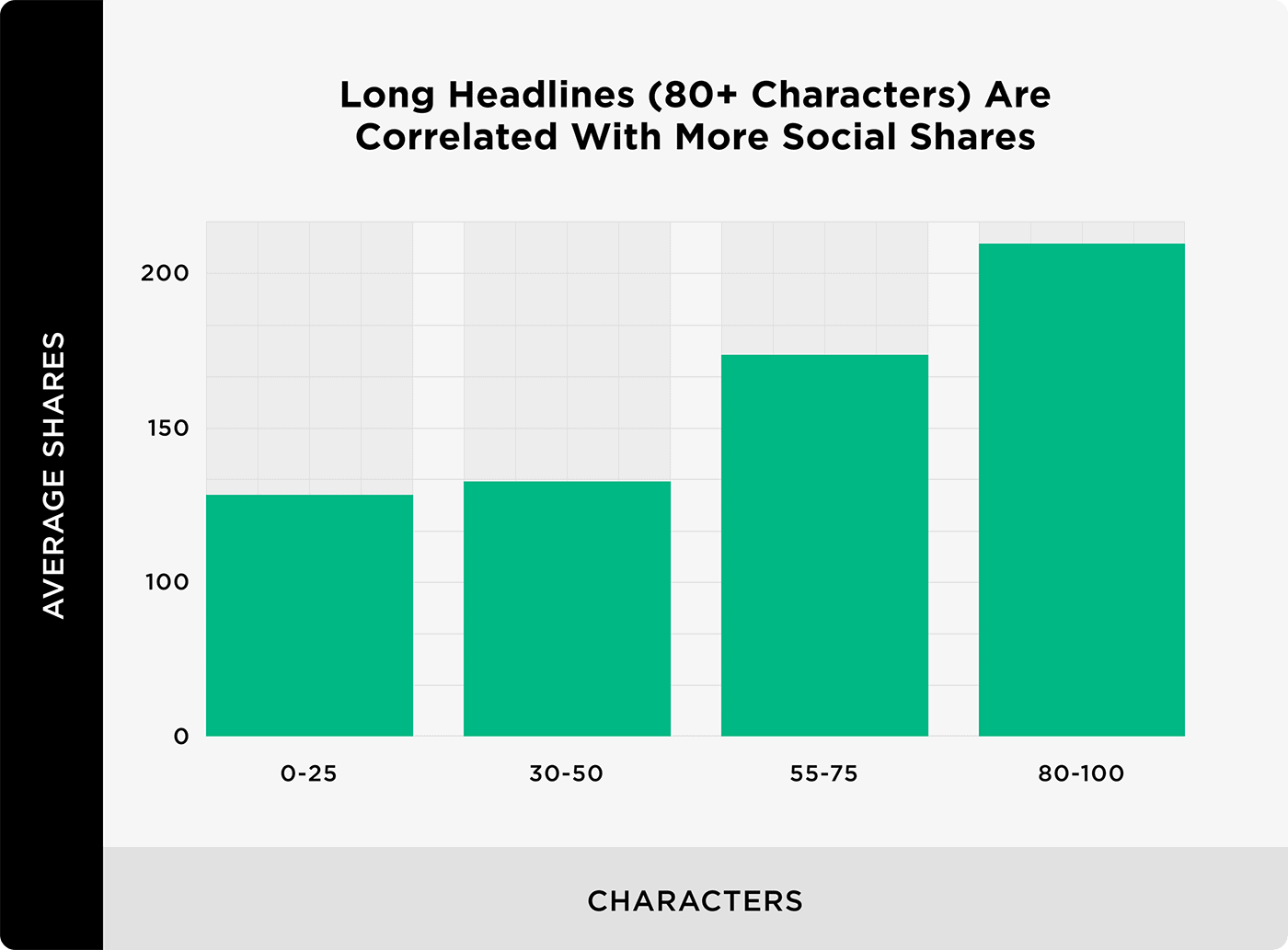 Long Headlines (80+ Characters) Are Correlated With More Social Shares
