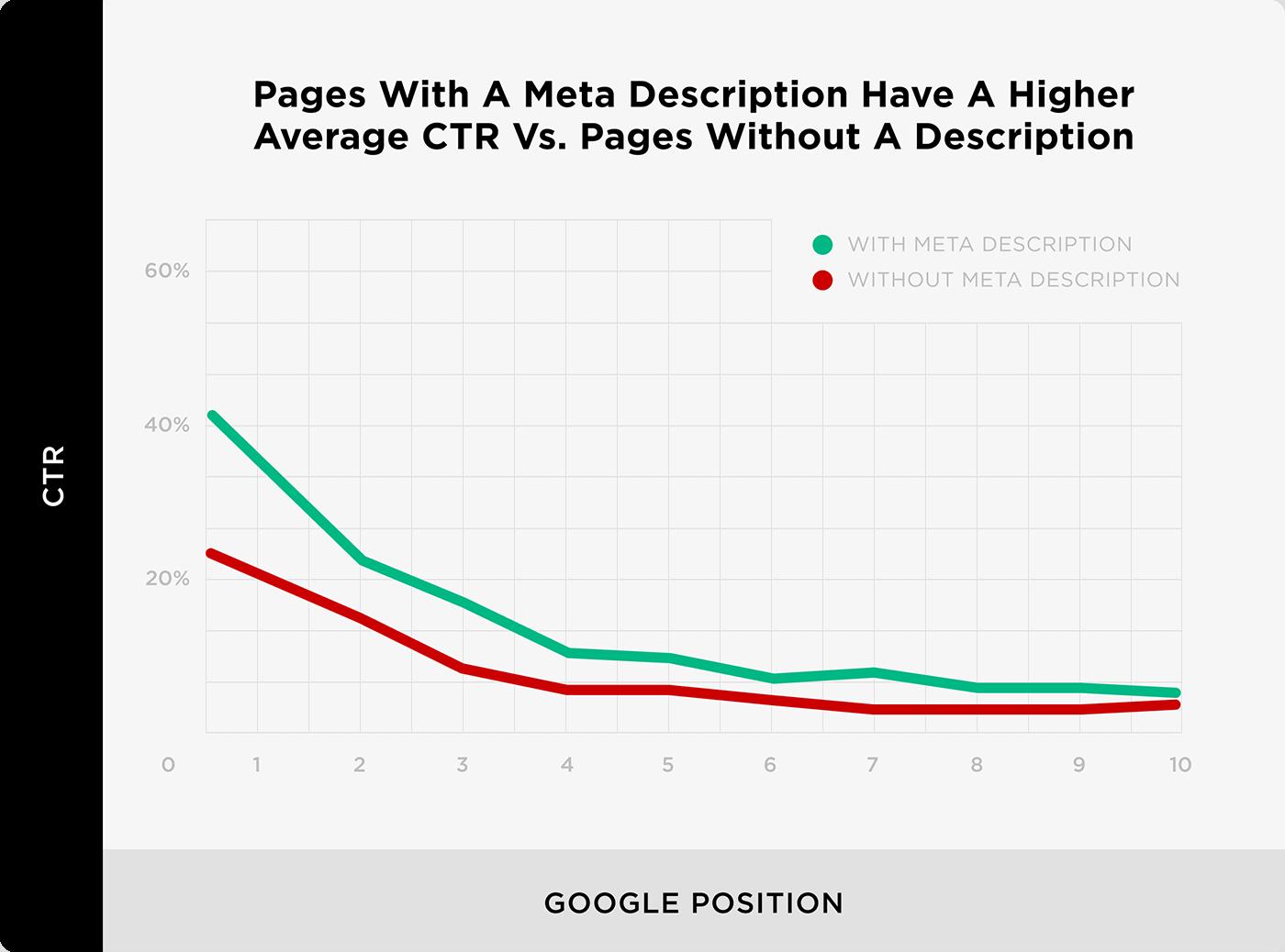 Pages With A Meta Description Have A Higher Average CTR vs. Pages Without A Description