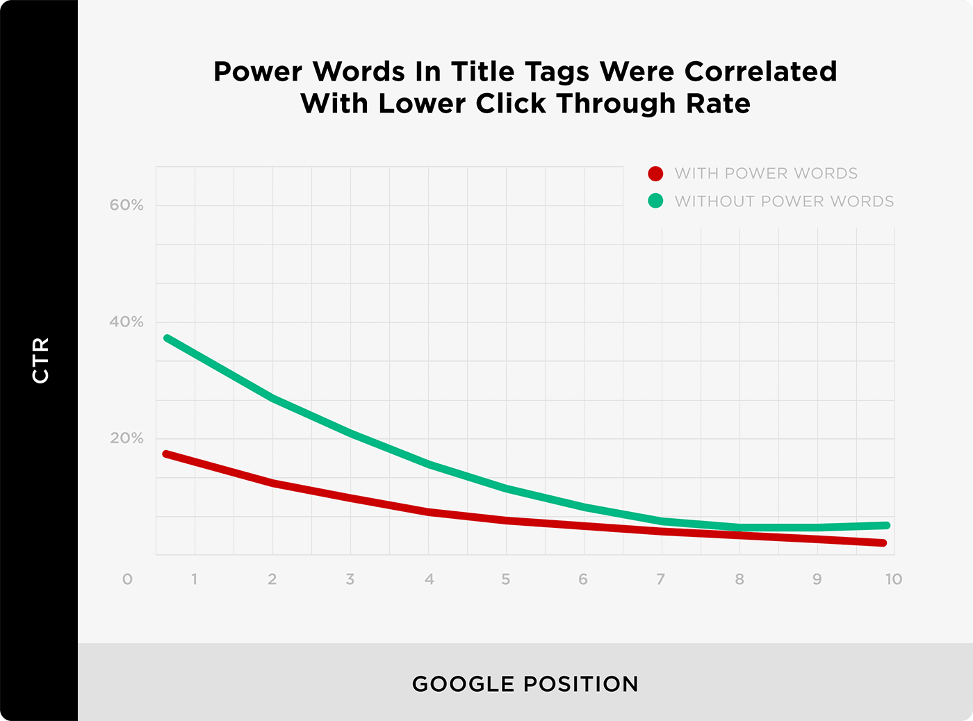 Power Words In Title Tags Were Correlated With Lower Click Through Rate