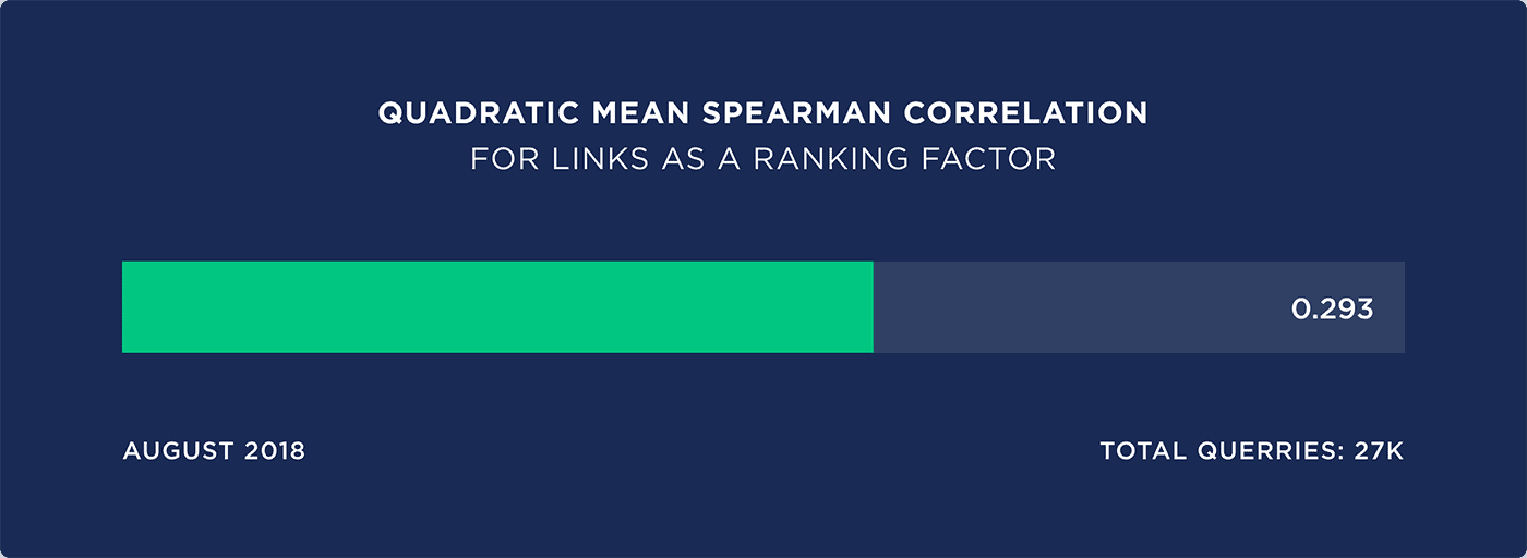 Quadratic mean spearman correlation