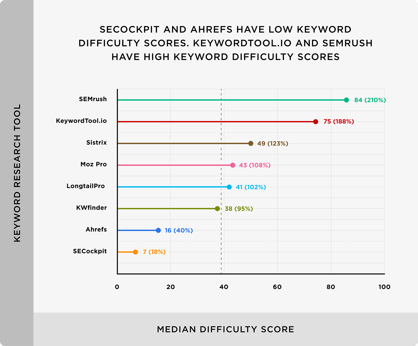 SECockpit and Ahrefs have low keyword difficulty scores. KeywordTool.io and SEMrush have high keyword difficulty scores