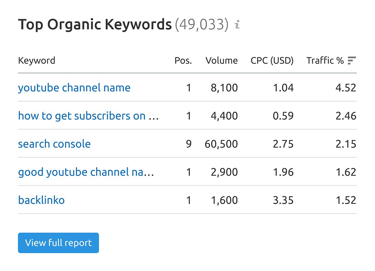 SEMrush – Organic keywords section
