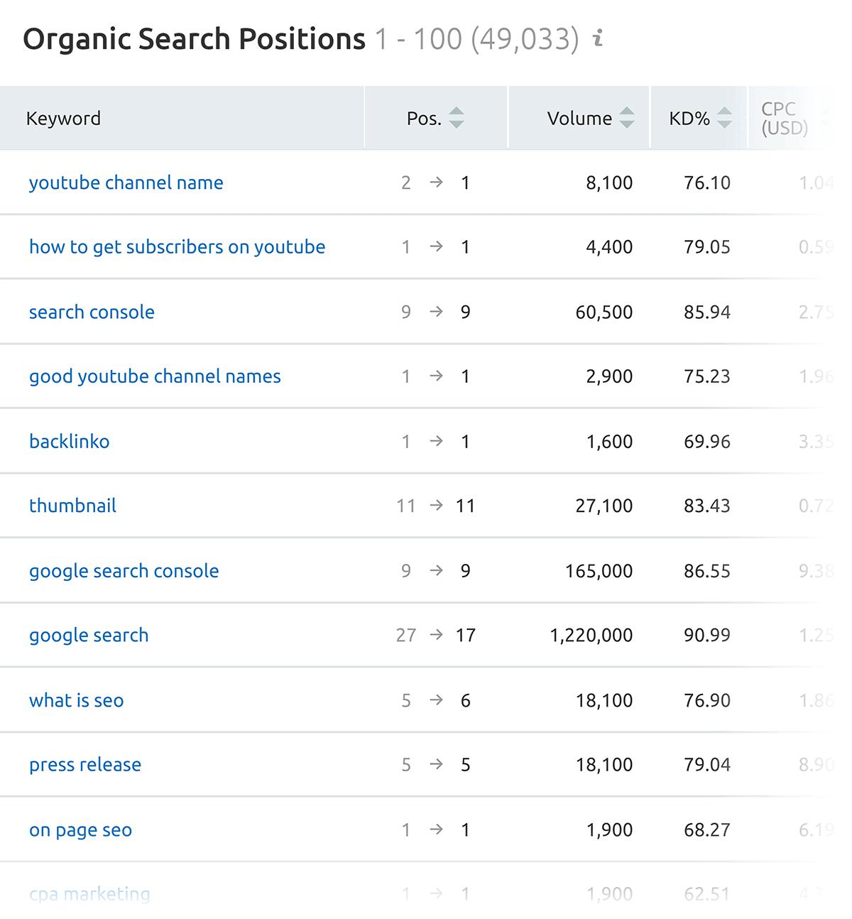 SEMrush – Organic search positions report