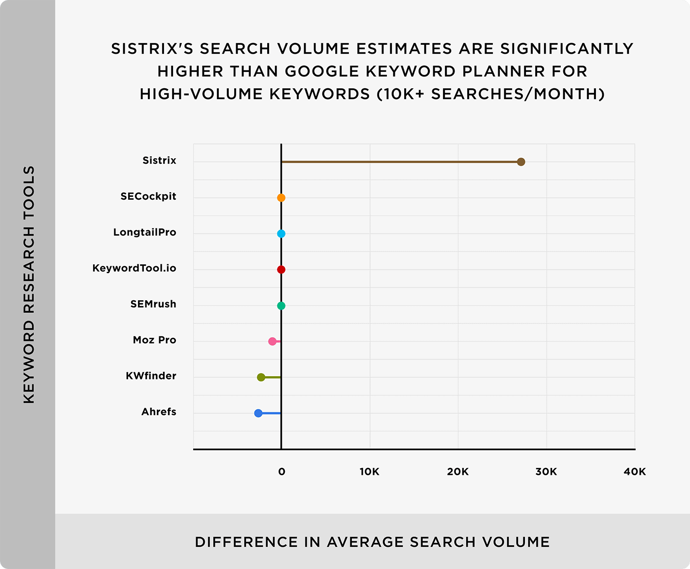 Sistrix's search volume estimates are significantly higher than Google Keyword Planner for high-volume keywords (10k+ searches/month)