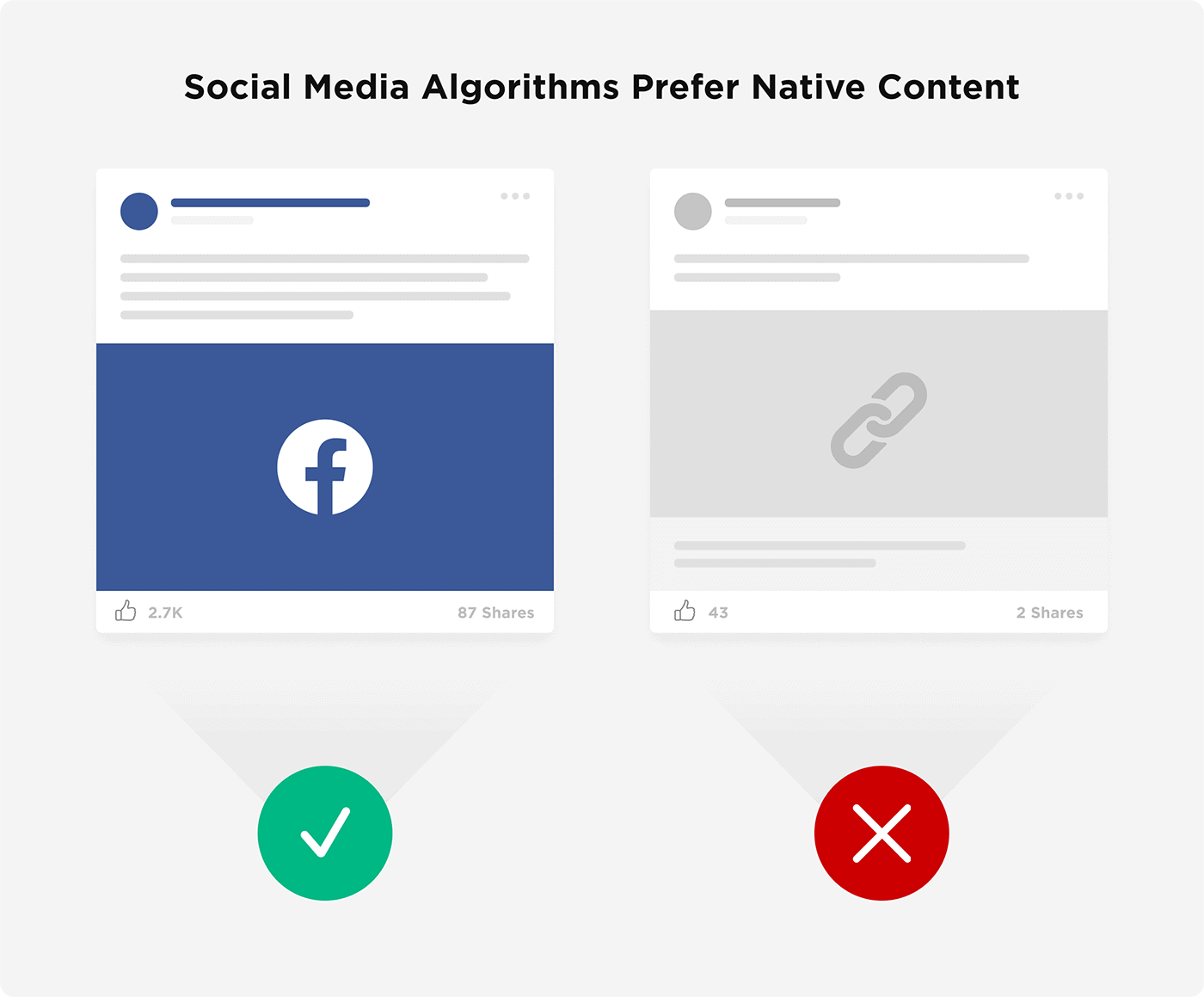Social Media Algorithms Prefer Native Content