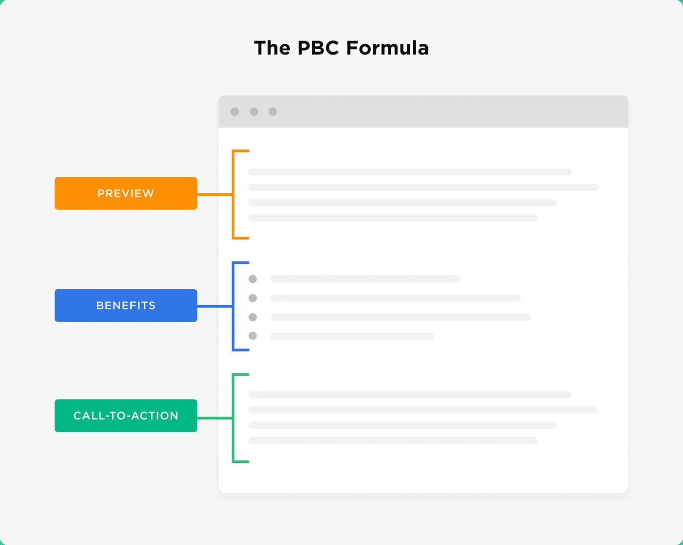 The PBC Formula