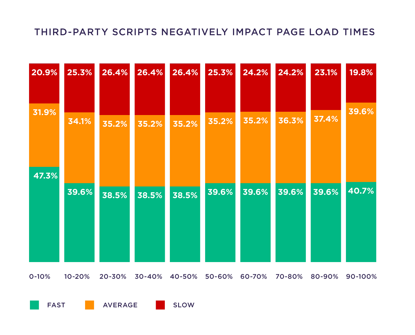 Third-party scripts negatively impact page load times