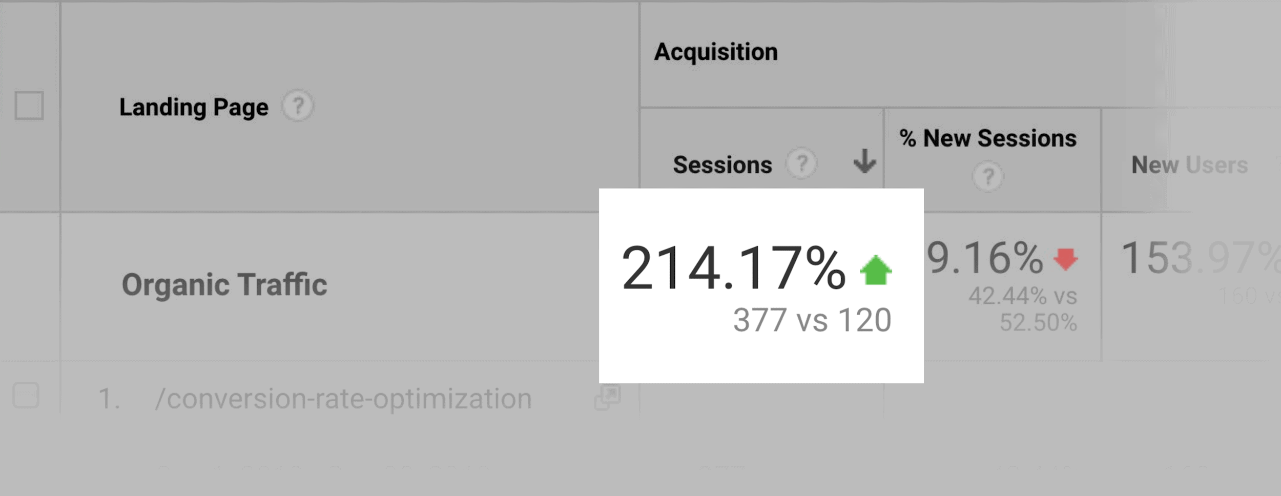 214% more organic traffic than before