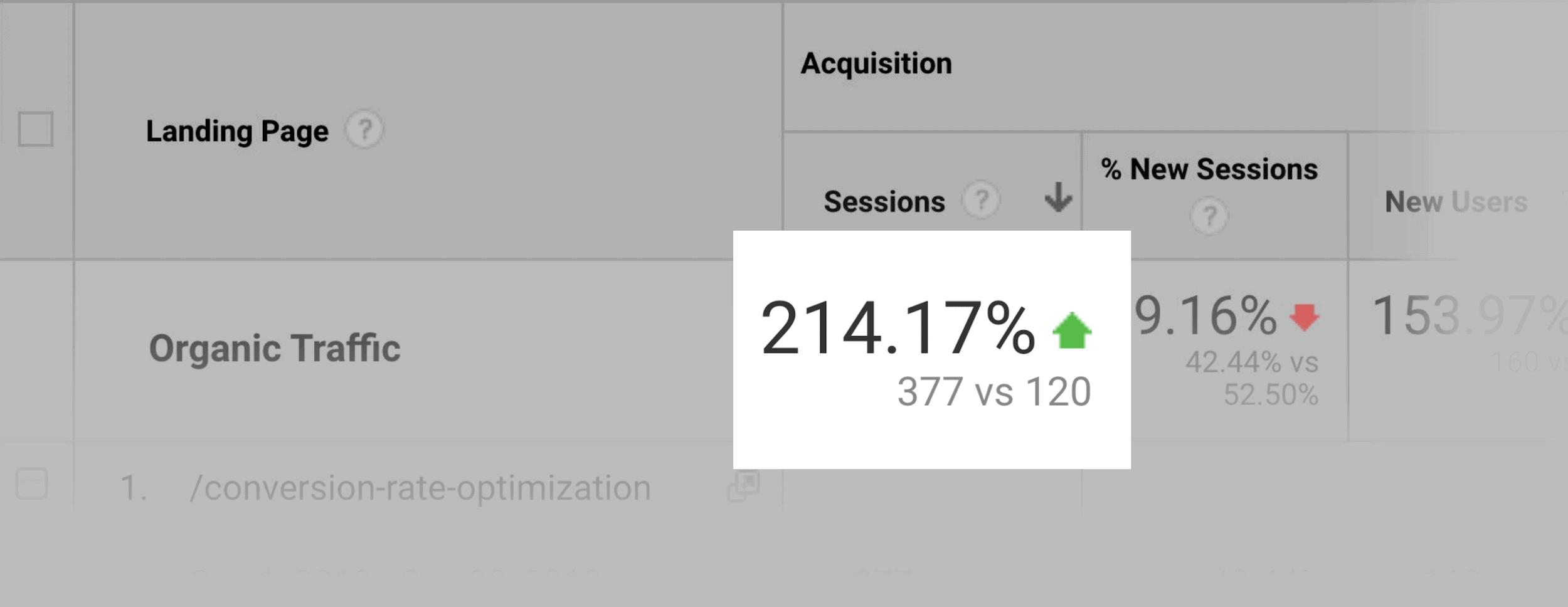 214% more organic traffic than before