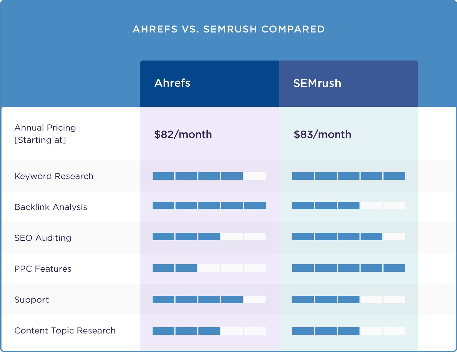 Ahrefs and SEMrush compared