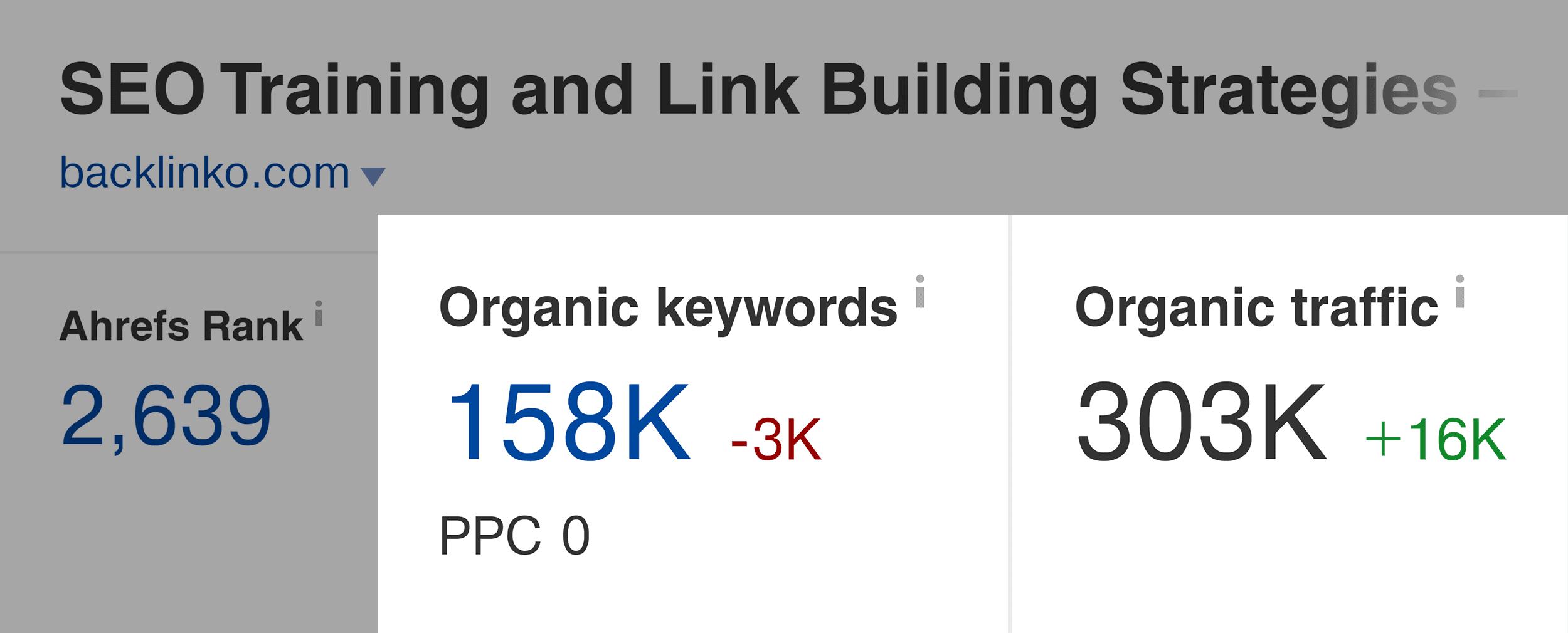 Ahrefs – Backlinko organic keywords and traffic