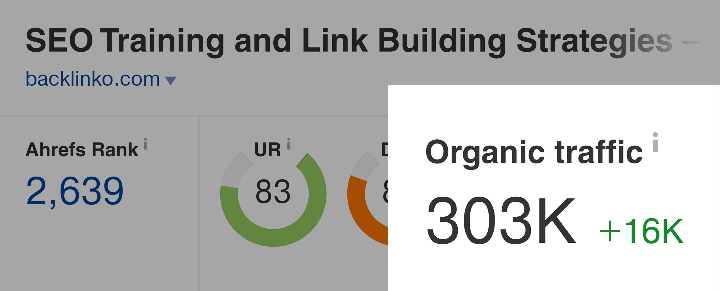 Ahrefs – Backlinko organic traffic