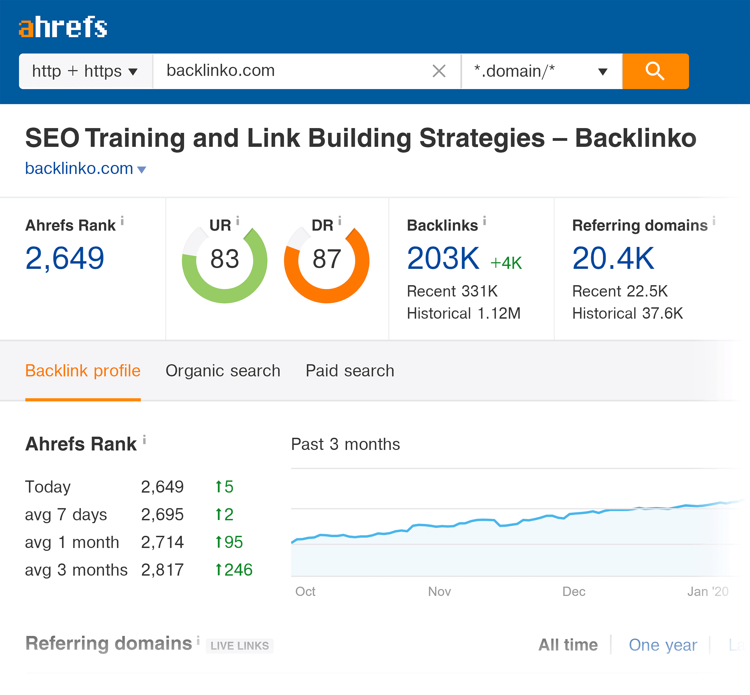 Ahrefs – Backlinko overview