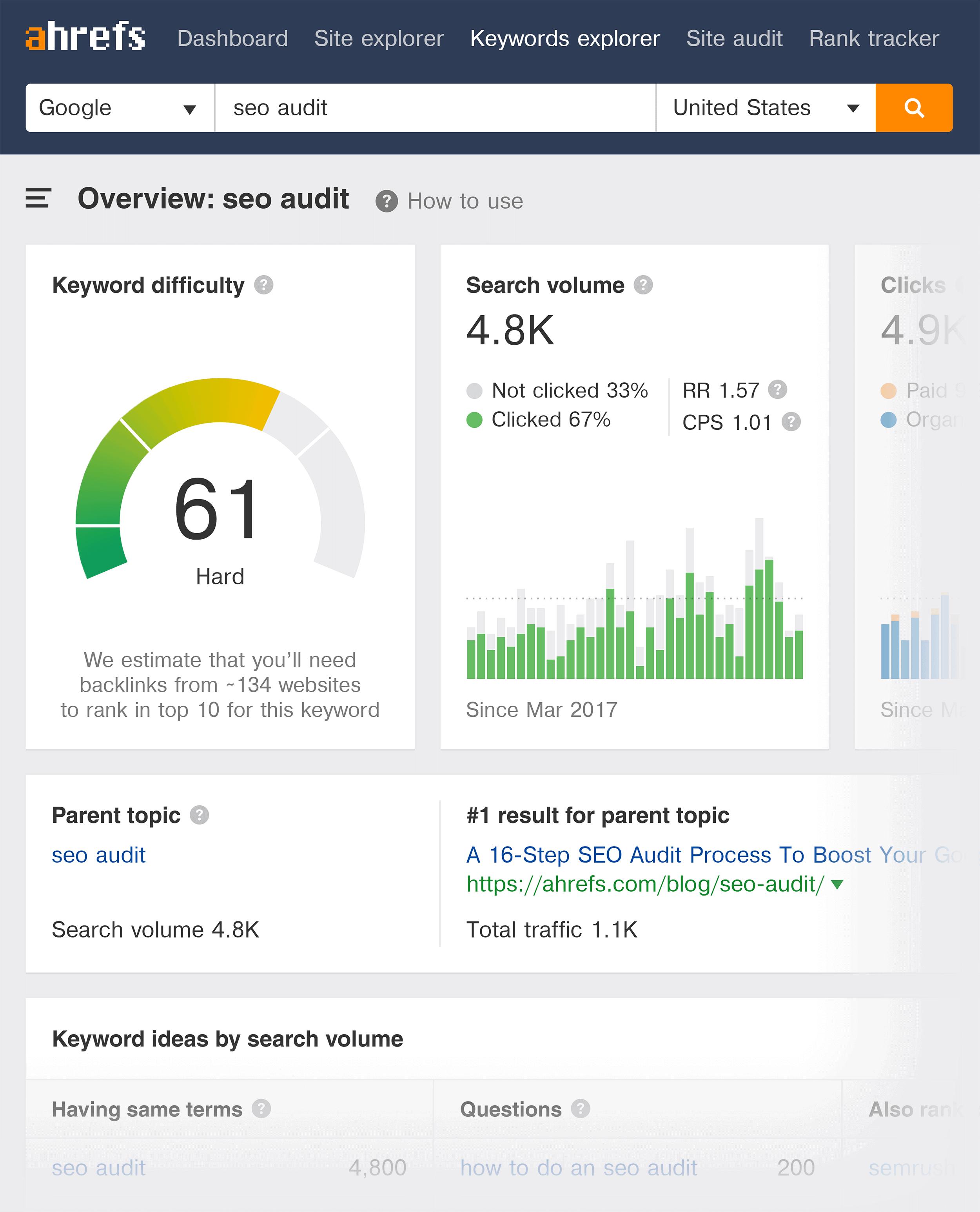 Ahrefs – Keywords explorer – SEO audit