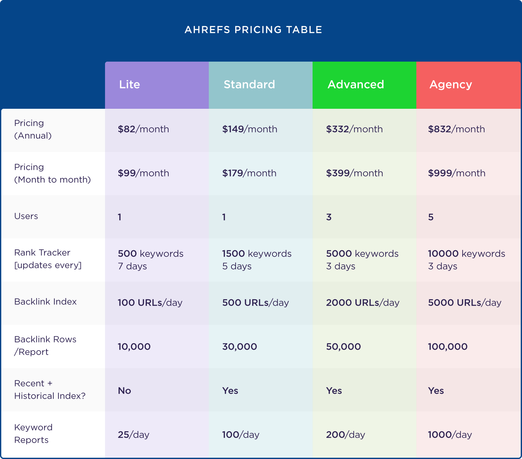 Ahrefs pricing table