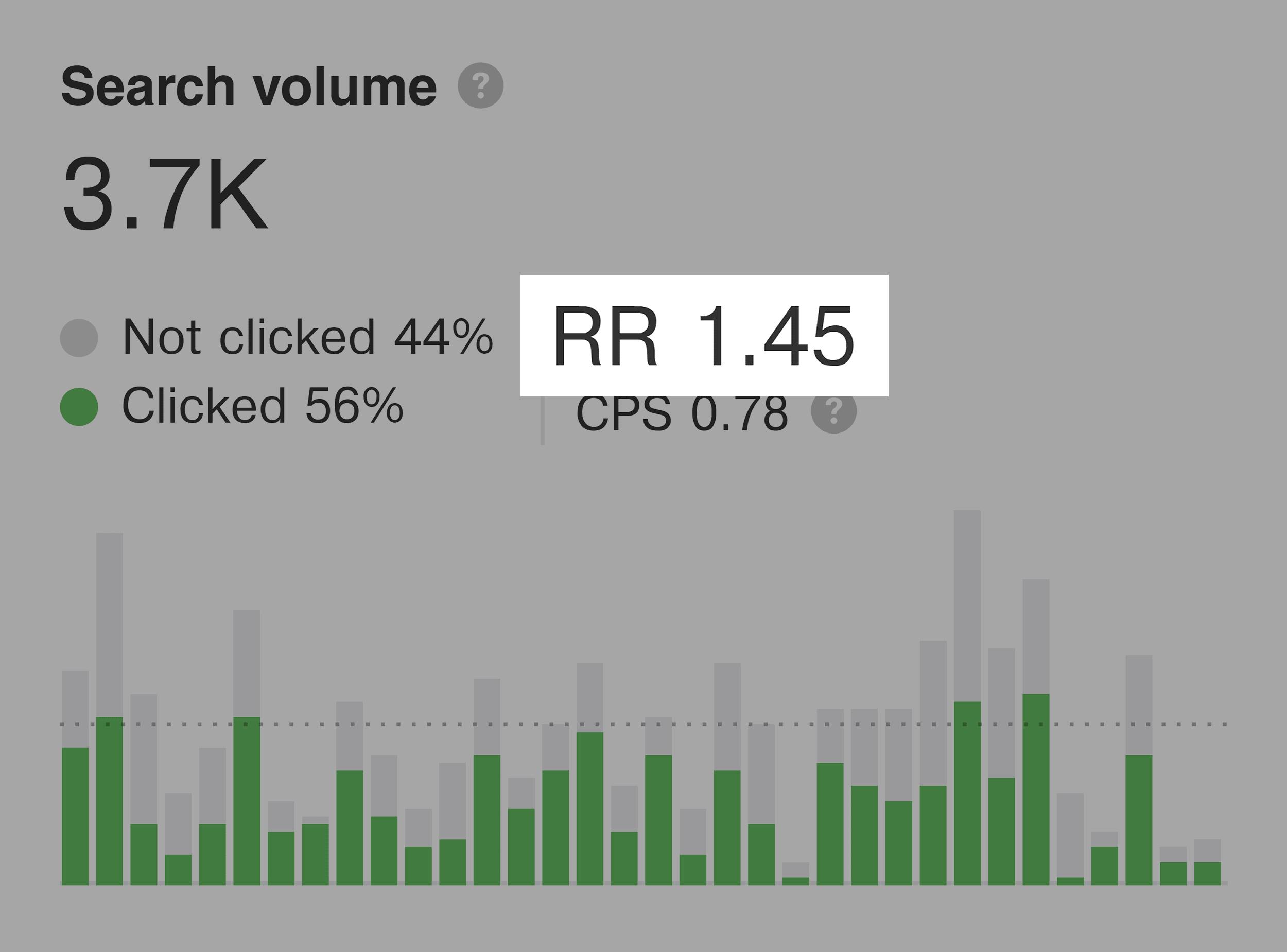 Ahrefs – Search volume – Return rate