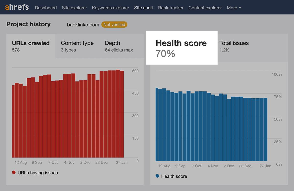 Ahrefs site audit health score