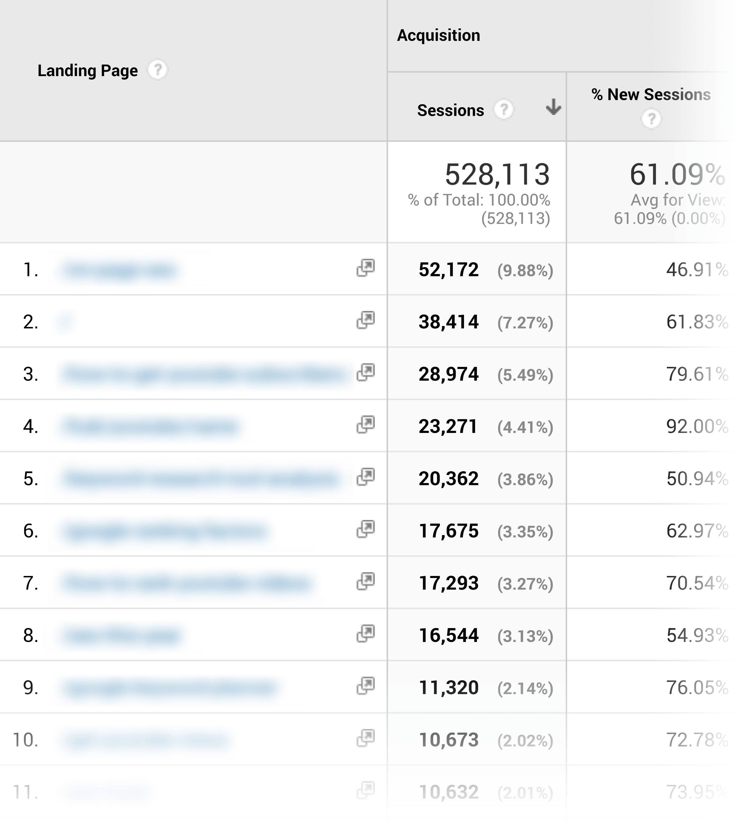 Analytics – Landing pages report