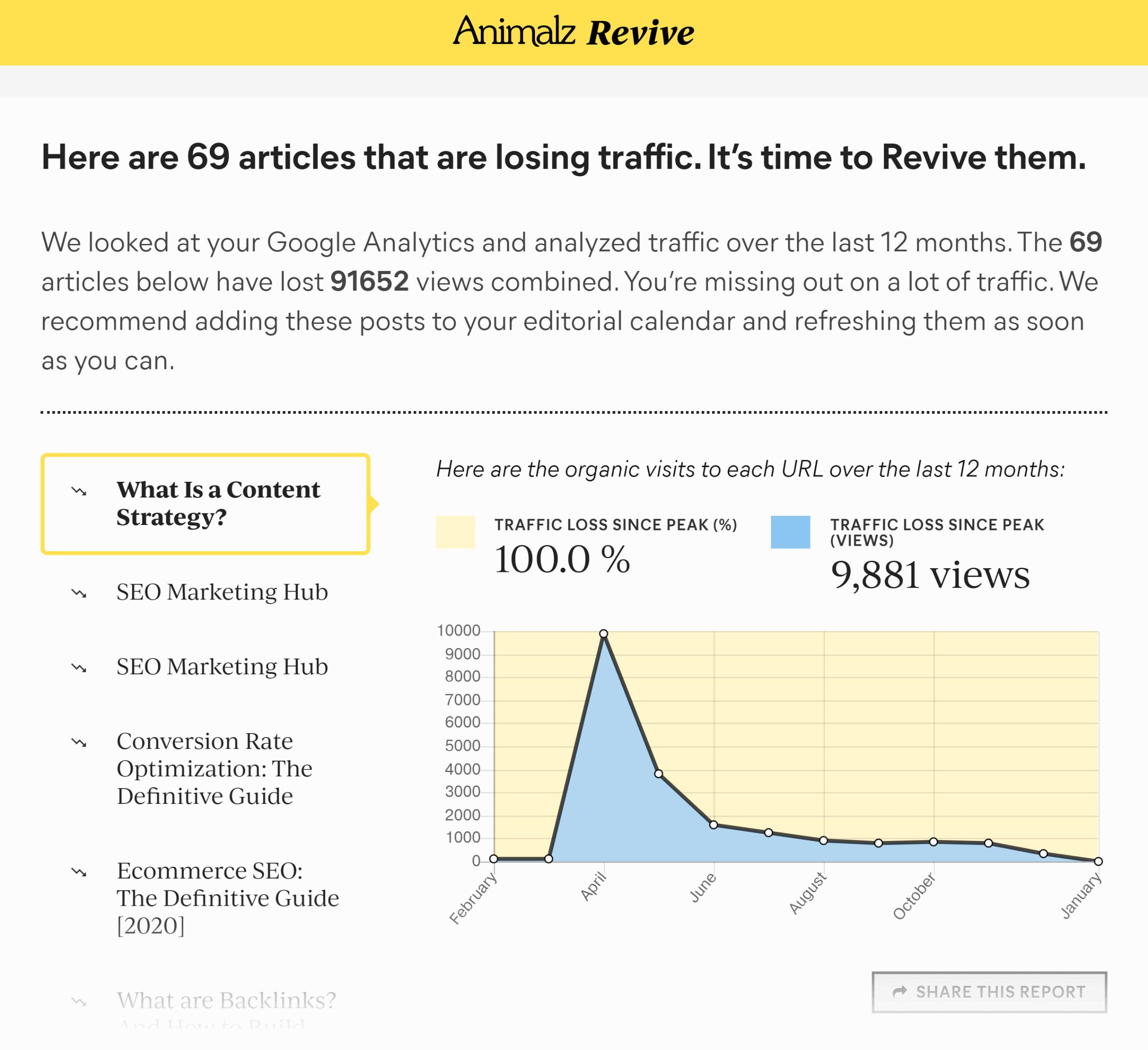 Animalz Revive – Report