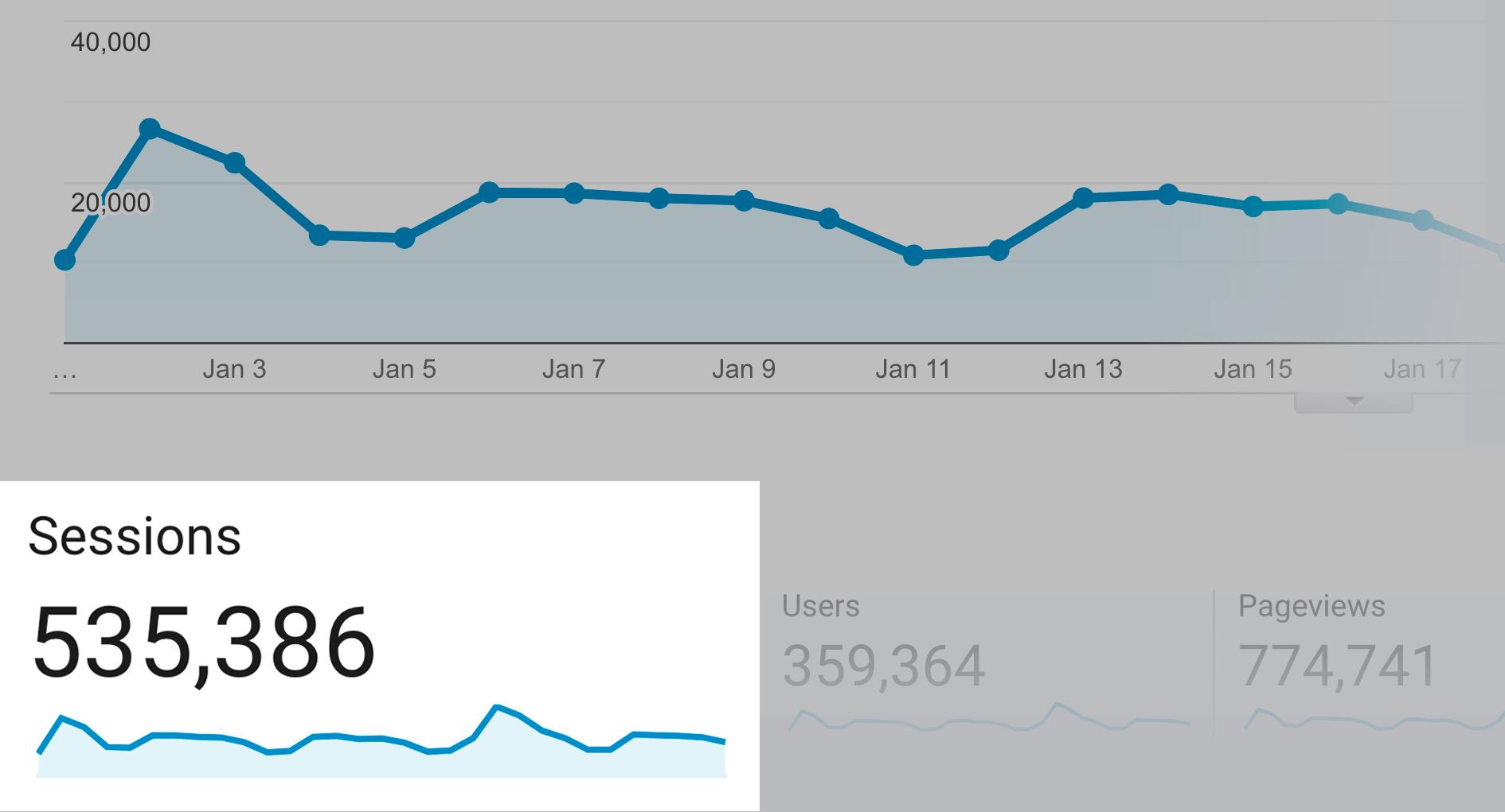 Backlinko – Monthly traffic growth