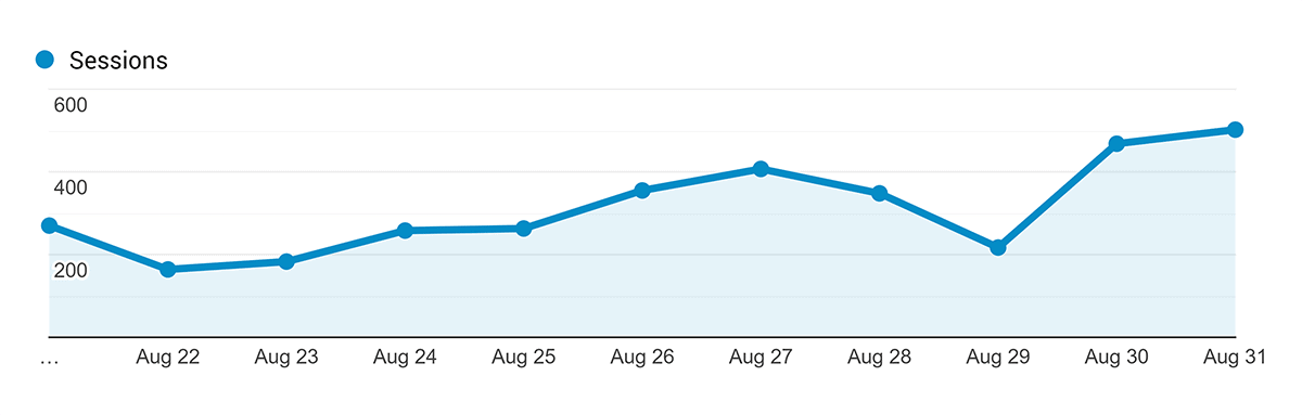Bump in organic traffic after podcast