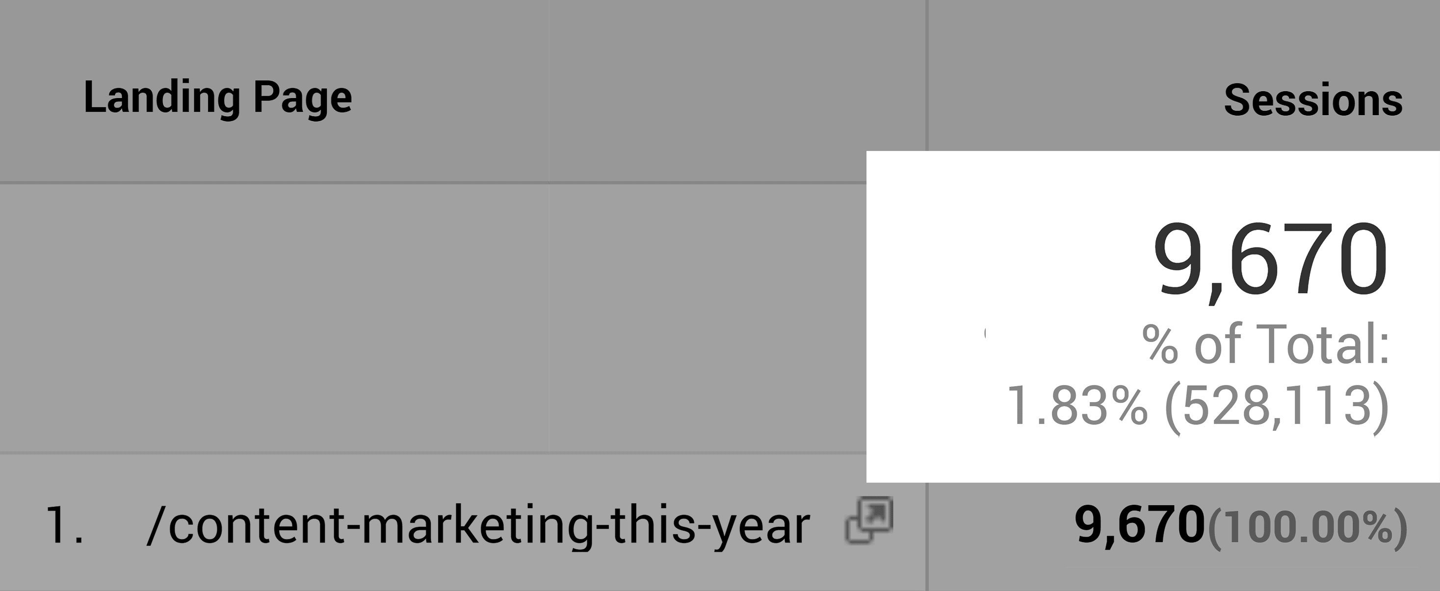 Content marketing this year – Monthly visits