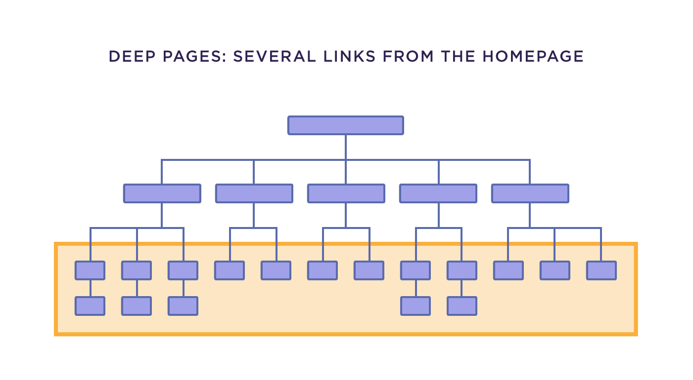 Deep pages: Several links from the homepage