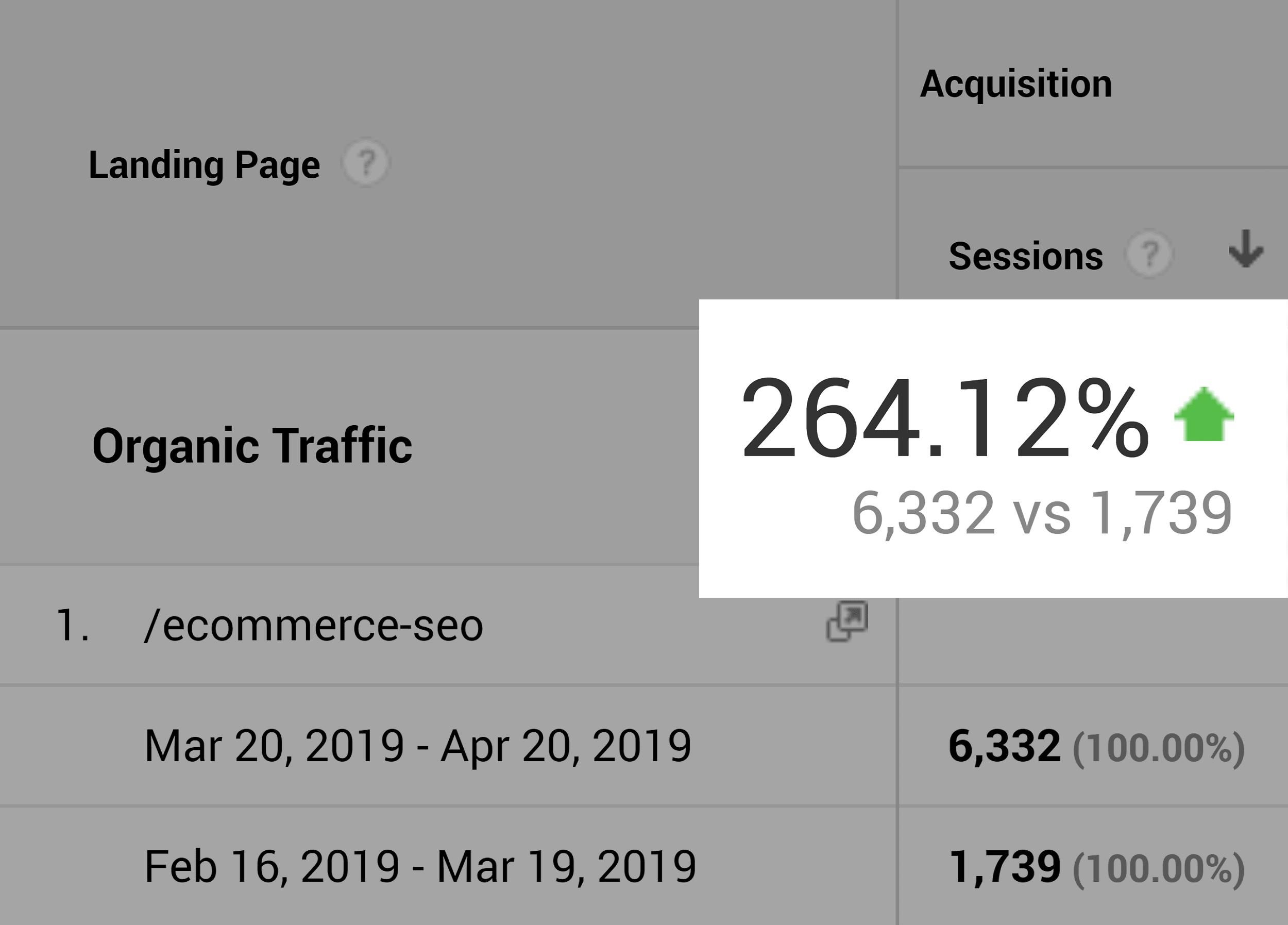 Ecommerce SEO – Organic traffic increase