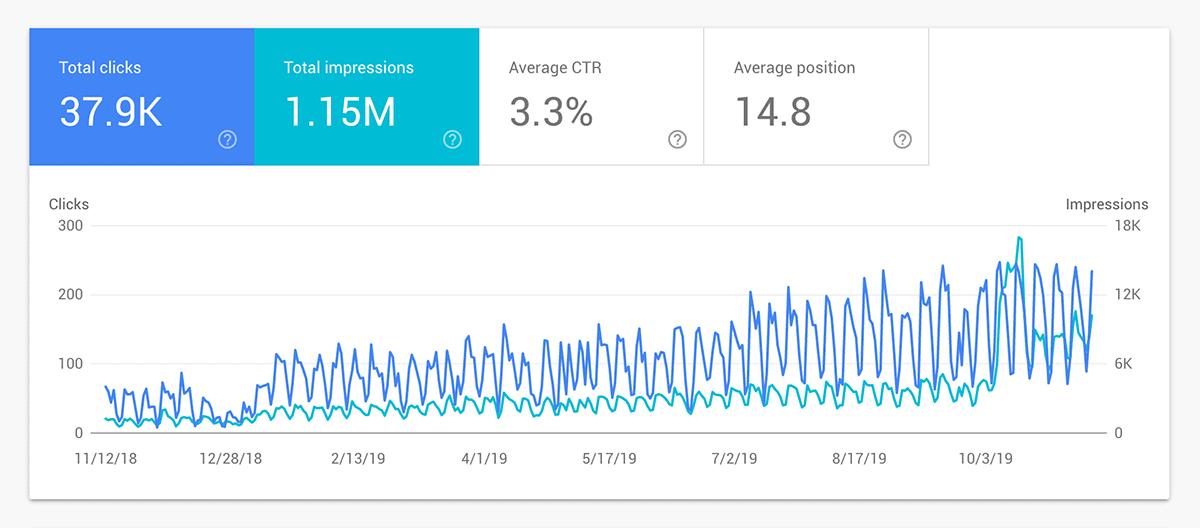 Felix – Traffic boost chart