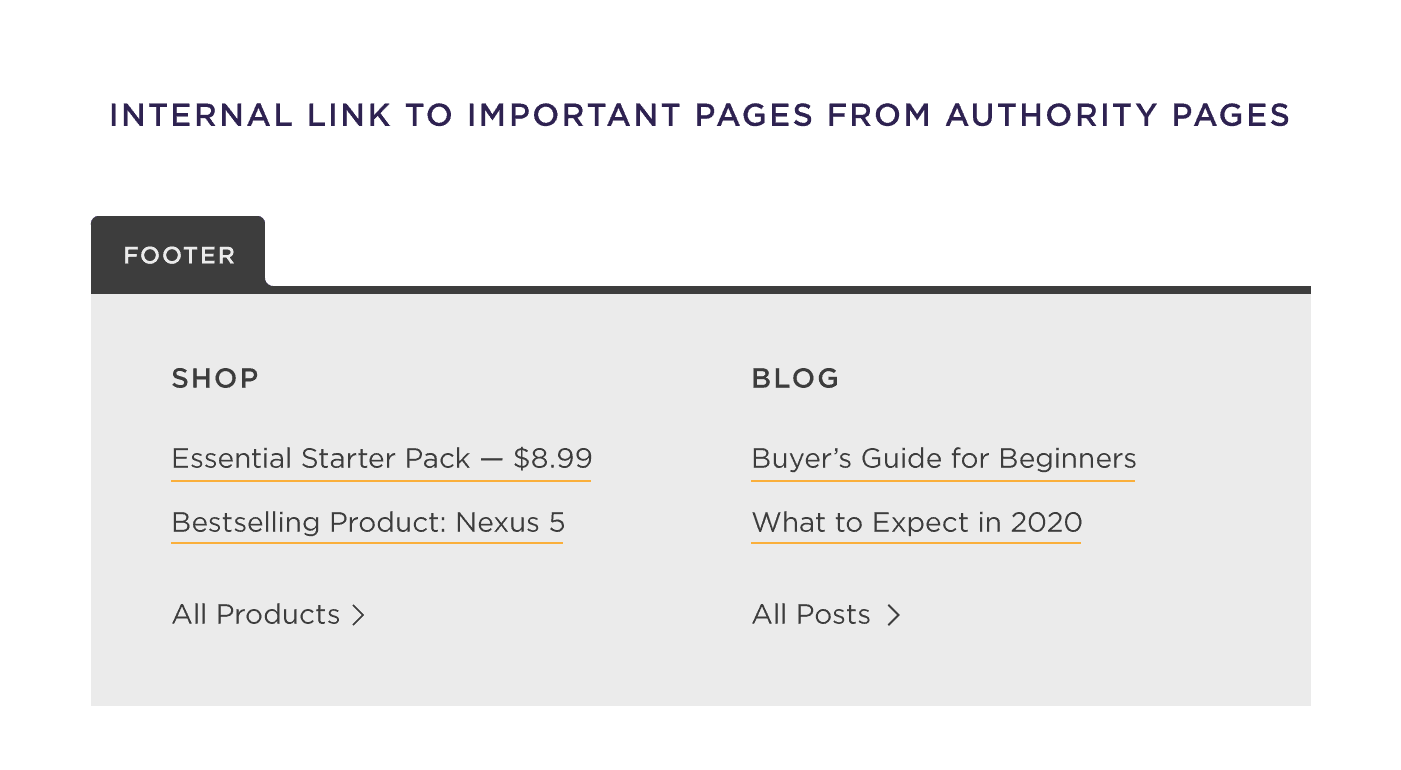 Internal link to important pages from authority sites