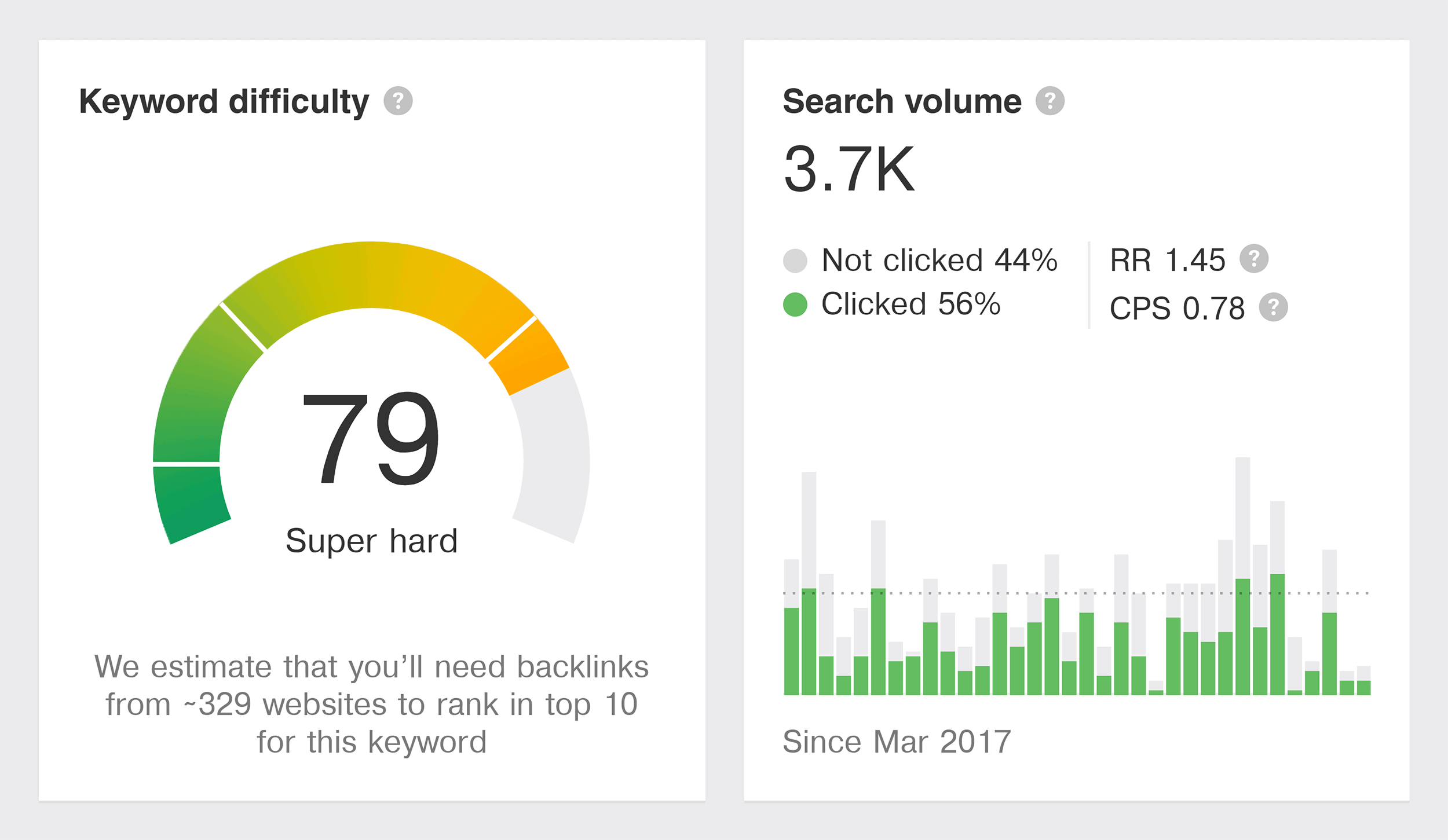Keyword difficulty and search volume
