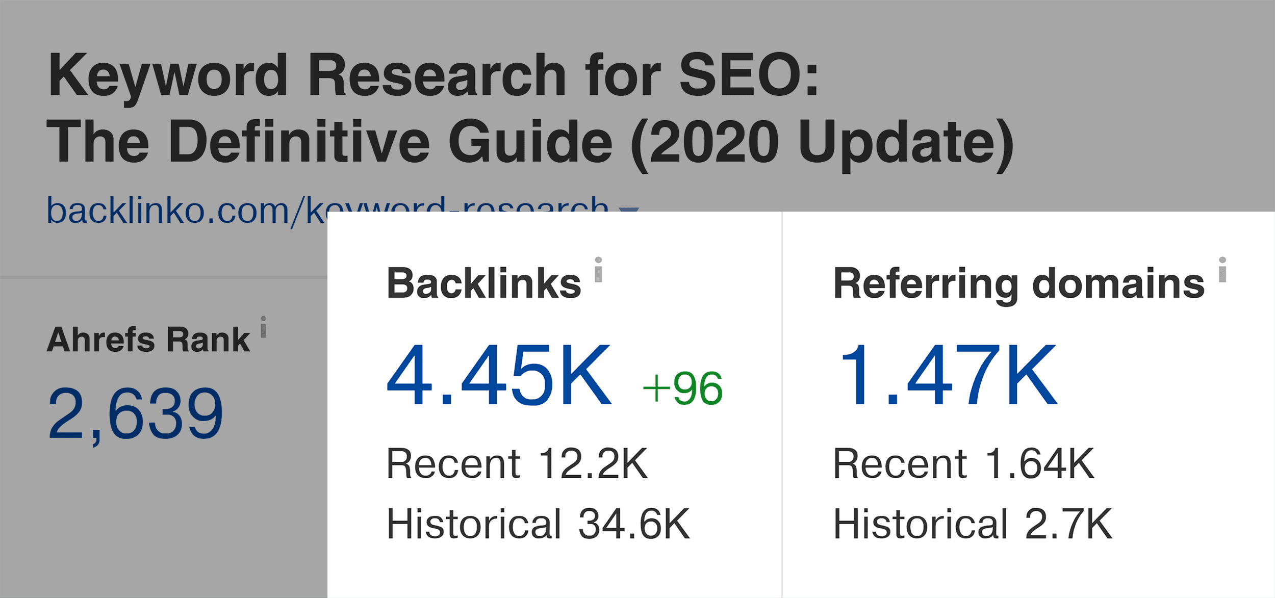 Keyword research guide – Backlinks and referring domains