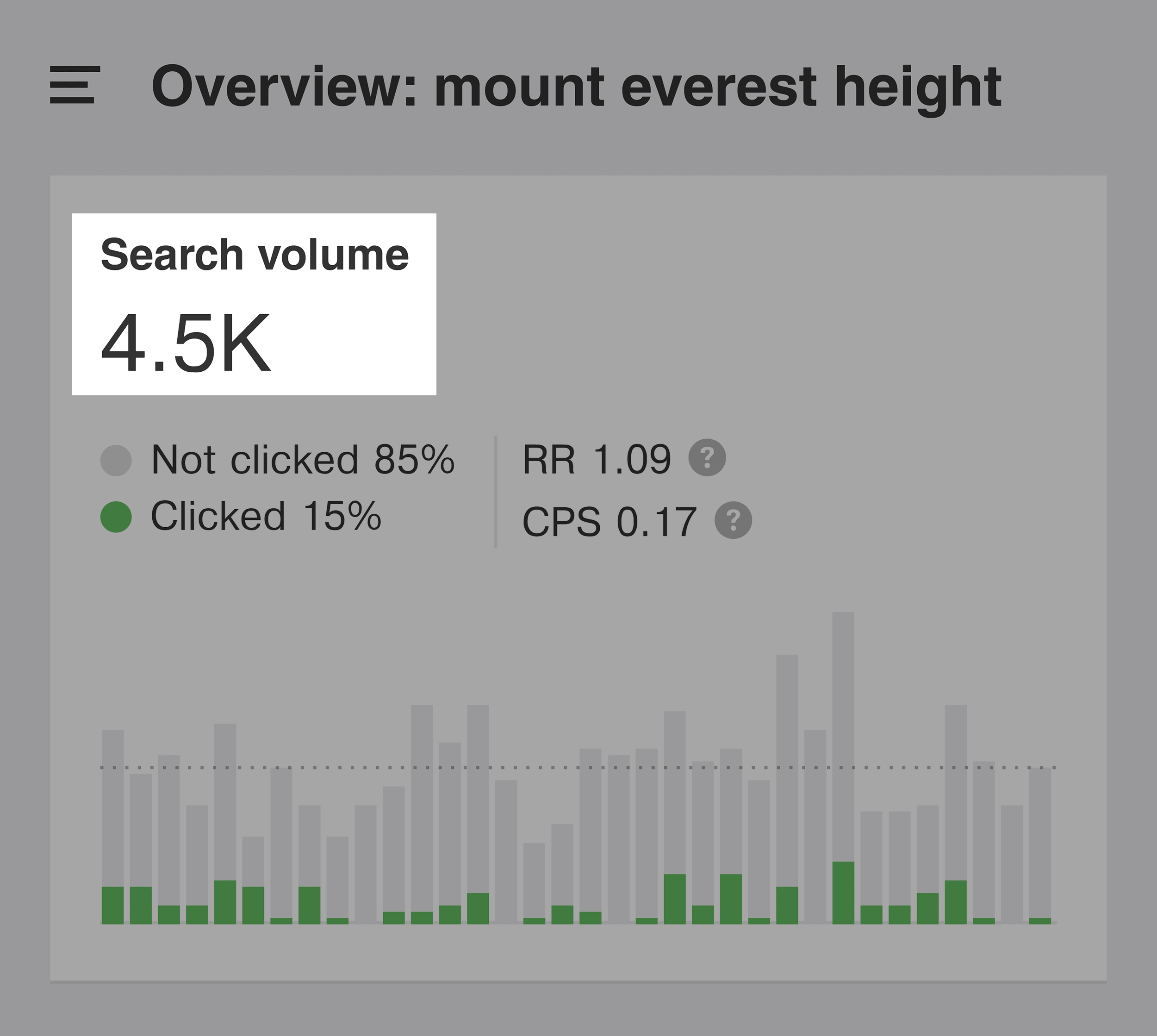 Mount Everest height – Monthly searches